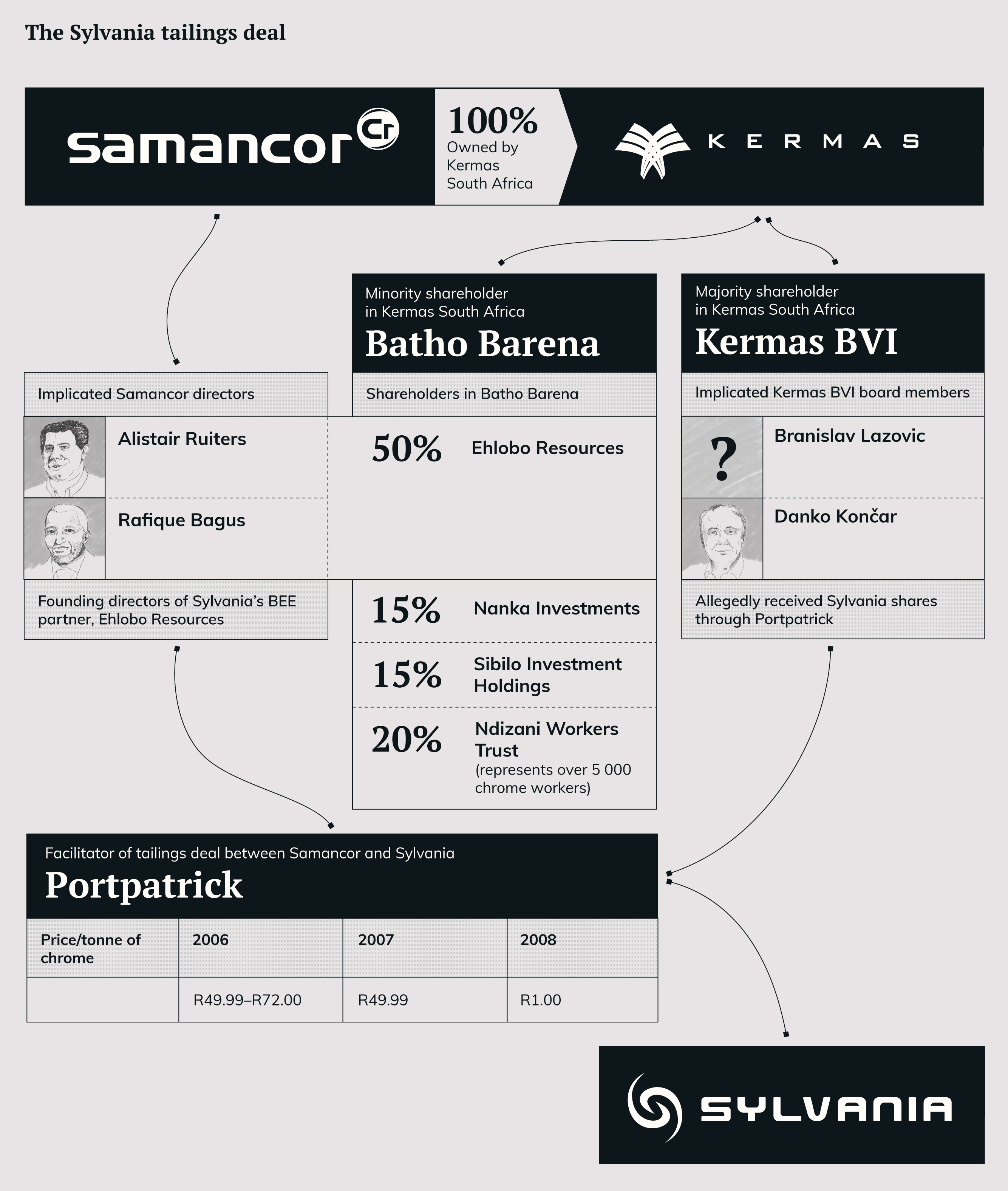Infographic: The details of a tailings deal between Samancor and Sylvania Infographic by Ryan Honeyball