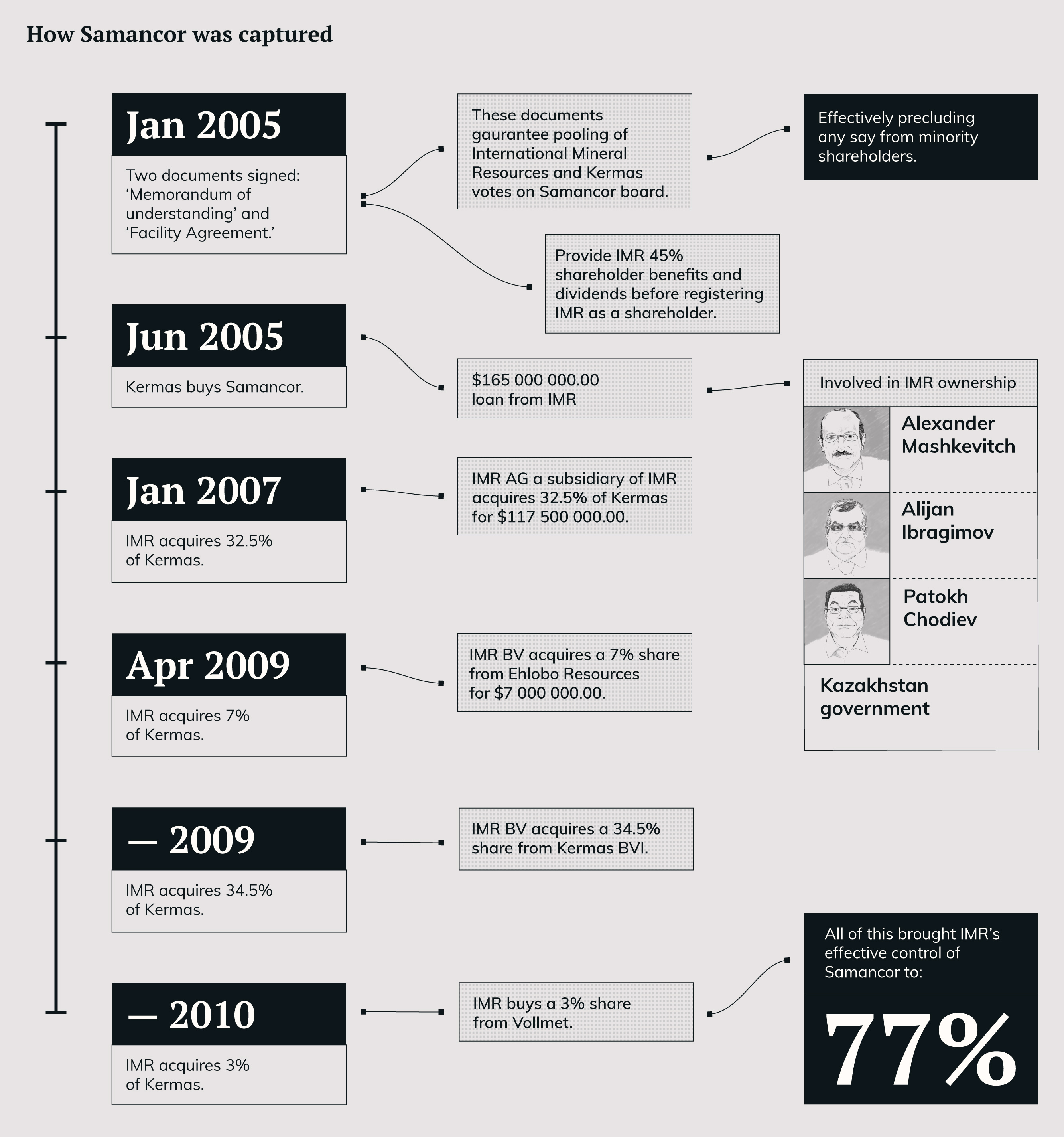 Infographic: How Samancor was taken over by IMR over five years. Infographic by Ryan Honeyball